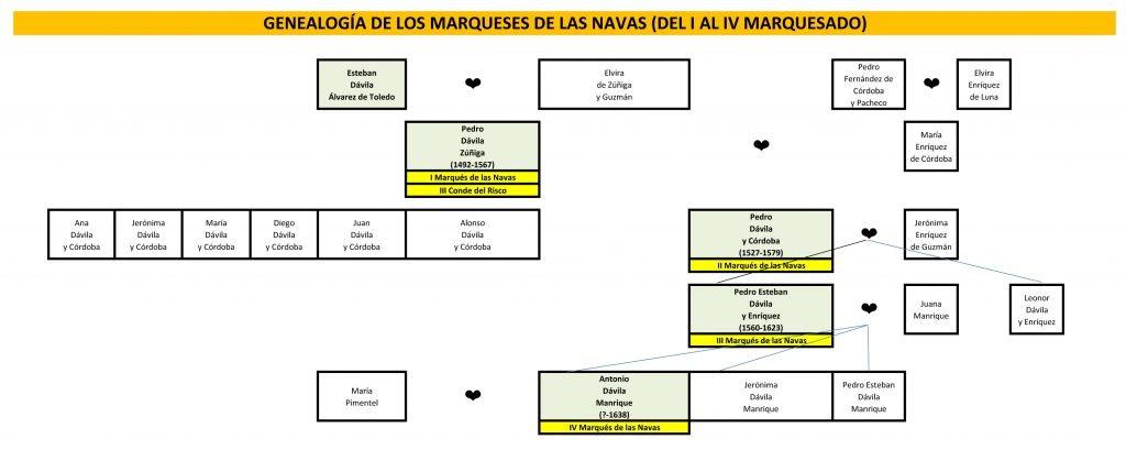 ÁRBOL GENEALÓGICO MARQUESADO DE LAS NAVAS
