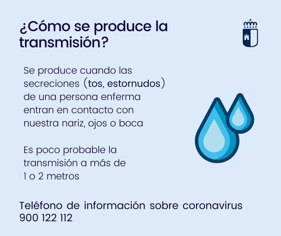 Cómo se produce la transmisión del Coronavirus