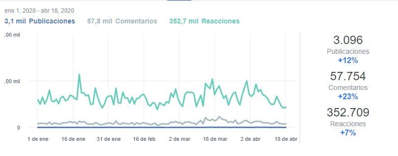 """Estadística del grupo de Facebook """"Leyendas de Toledo"""" del 1 al 18 de abril de 2020"""